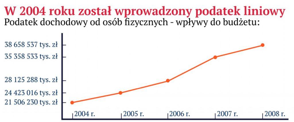 """alt=""""zmiany w polskim ładzie"""""""
