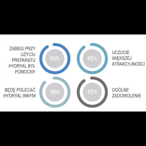 Luminera Hydral 2% 2x1,25ml